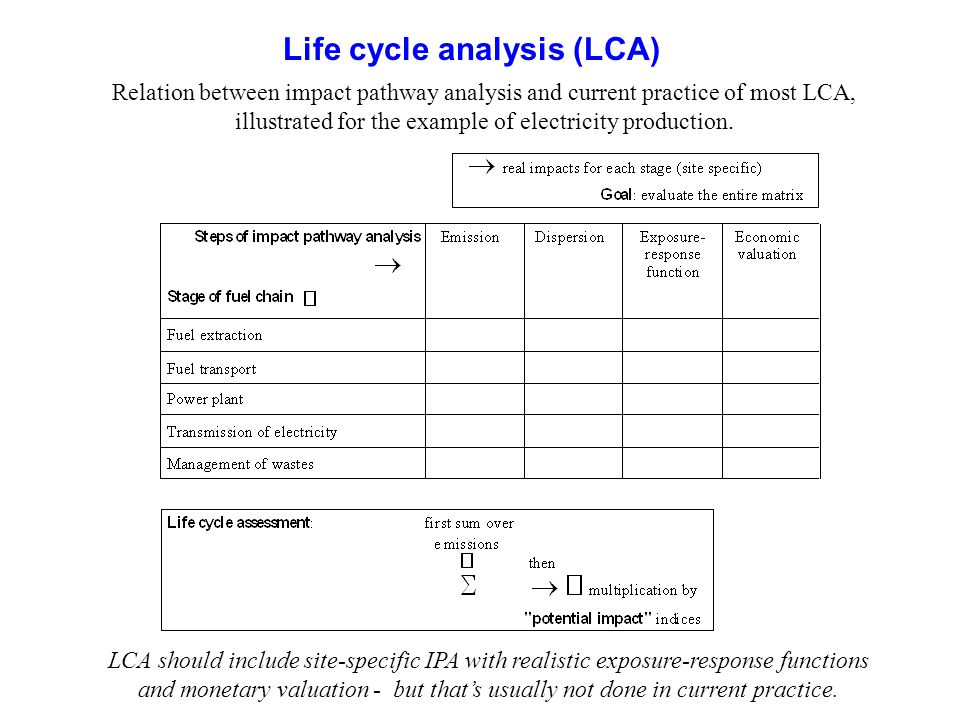 Life cycle analysis (LCA)