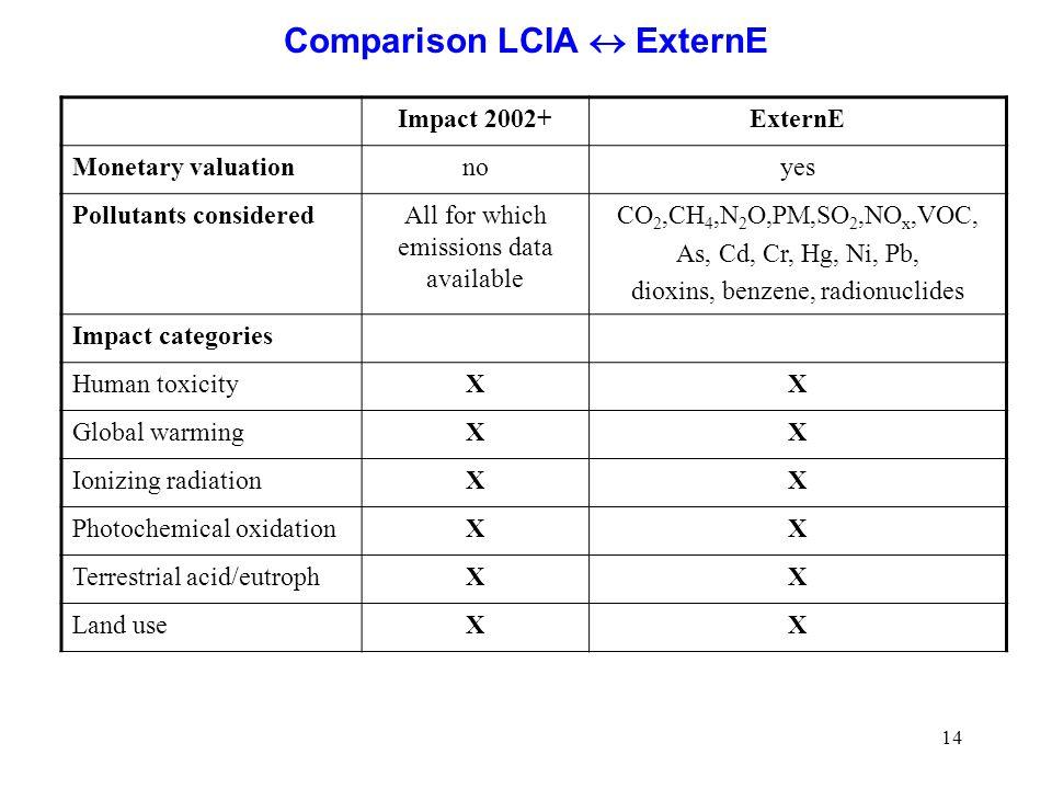 Comparison LCIA  ExternE