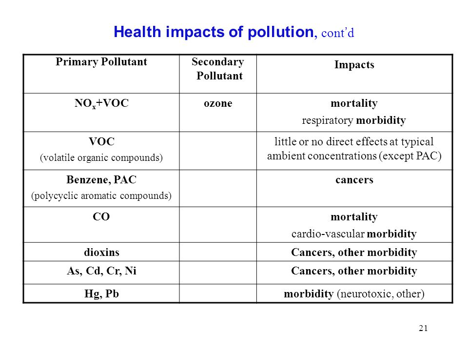 Health impacts of pollution, cont'd