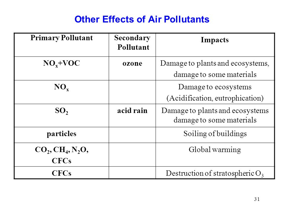 Other Effects of Air Pollutants