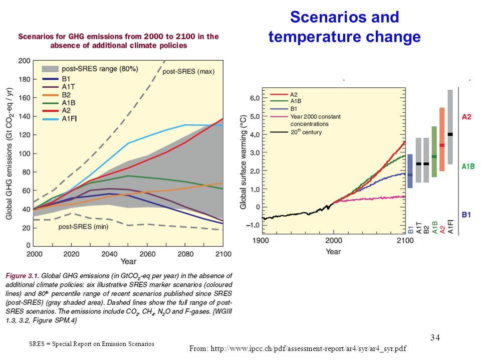 Scenarios and temperature change