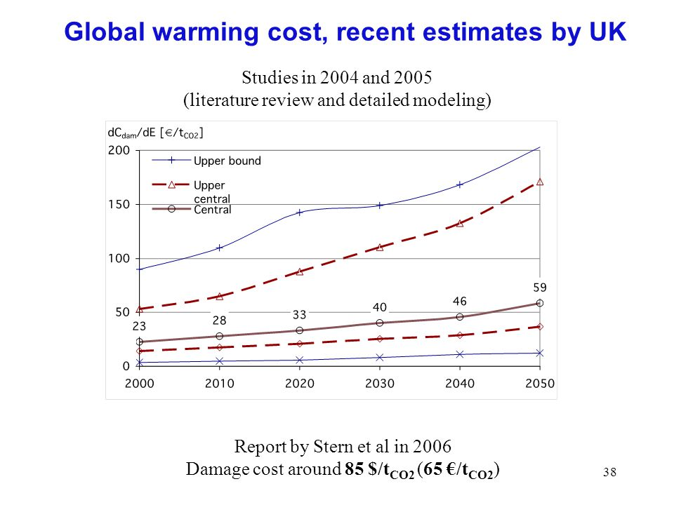 Global warming cost, recent estimates by UK
