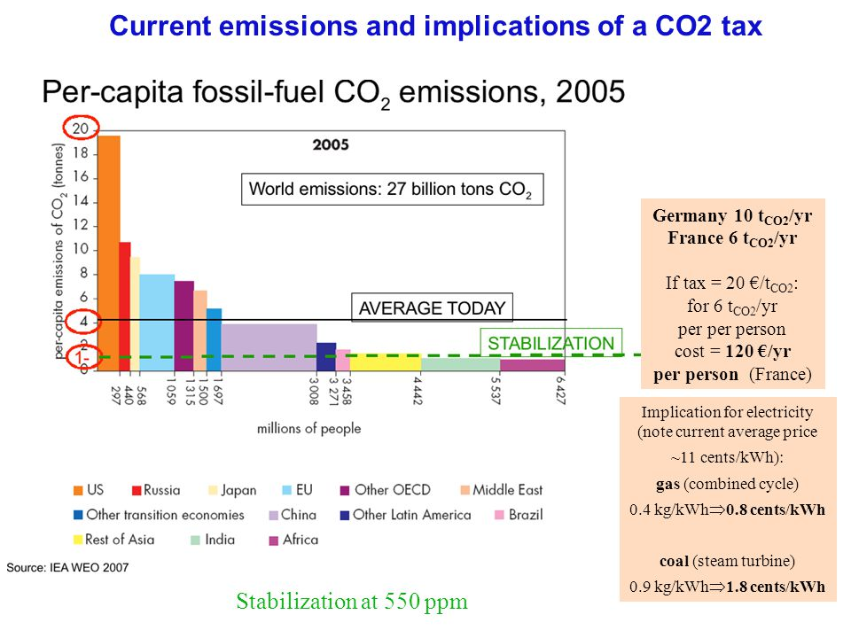 Current emissions and implications of a CO2 tax