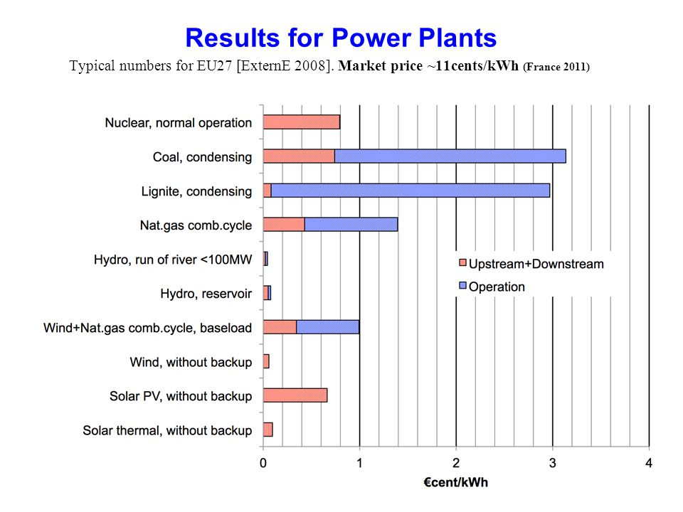 Results for Power Plants
