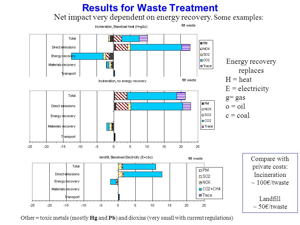 Results for Waste Treatment