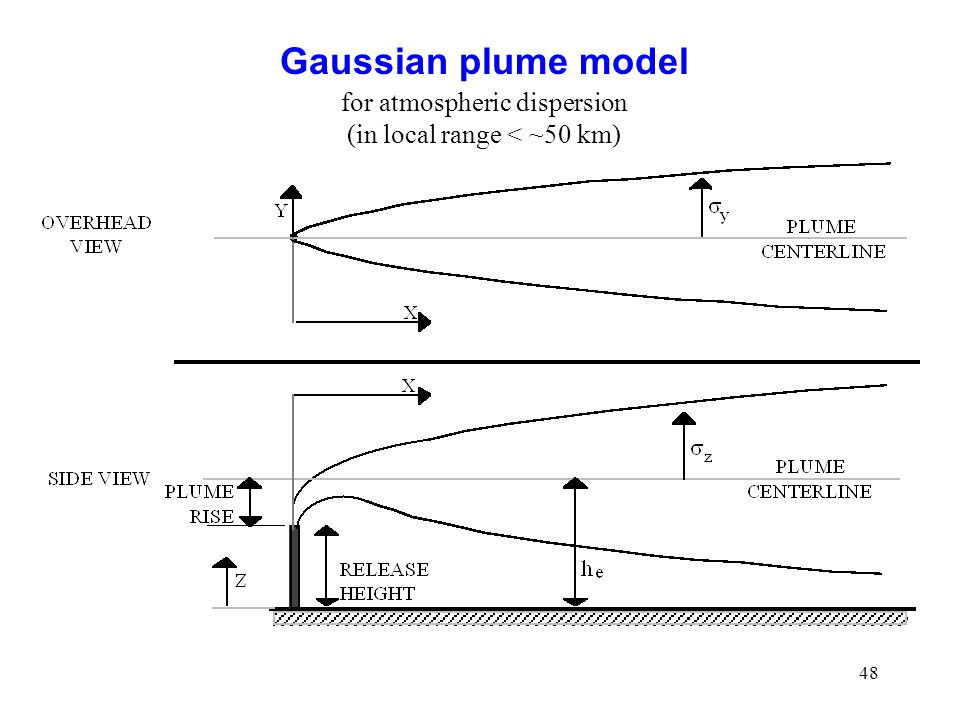 Gaussian plume model for atmospheric dispersion