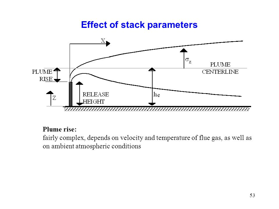 Effect of stack parameters