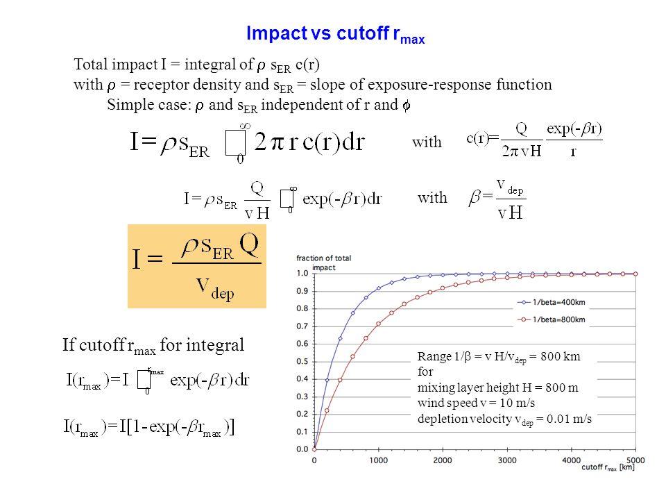 If cutoff rmax for integral