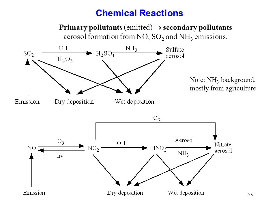 Chemical Reactions Primary pollutants (emitted)  secondary pollutants