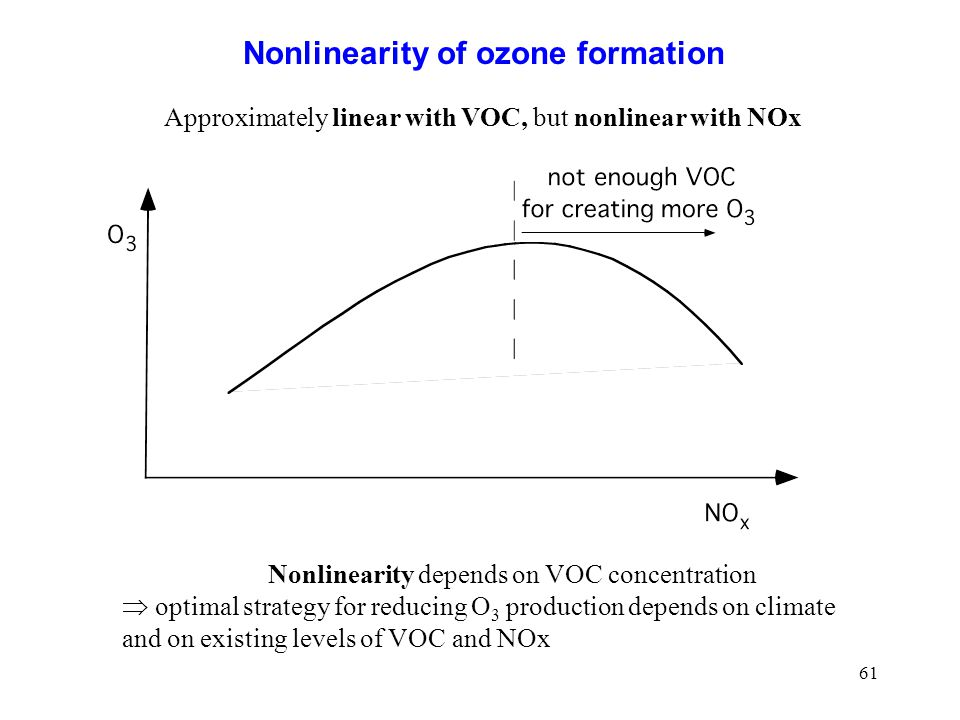 Nonlinearity of ozone formation