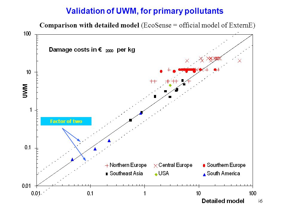 Validation of UWM, for primary pollutants