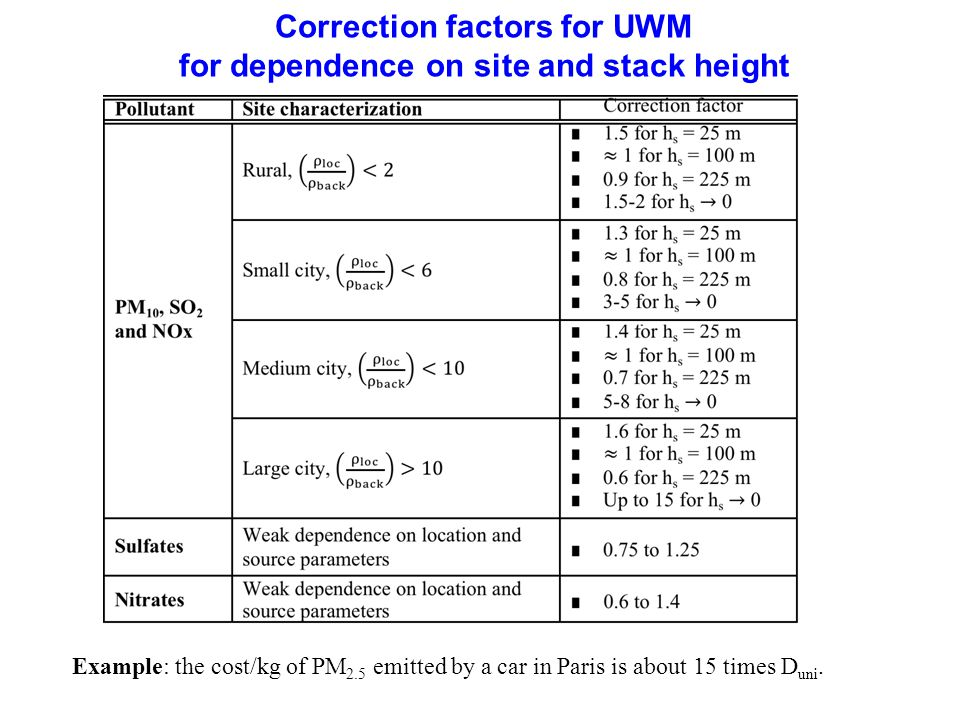 Correction factors for UWM for dependence on site and stack height