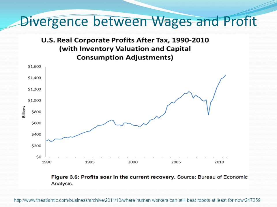 Divergence between Wages and Profit