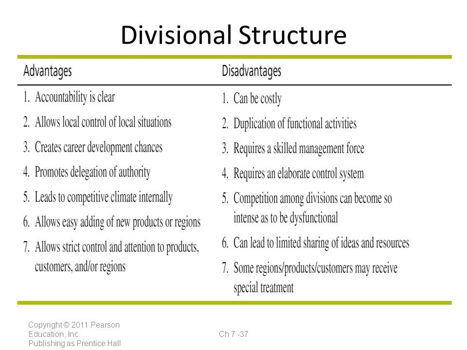 Divisional Structure Copyright © 2011 Pearson Education, Inc.