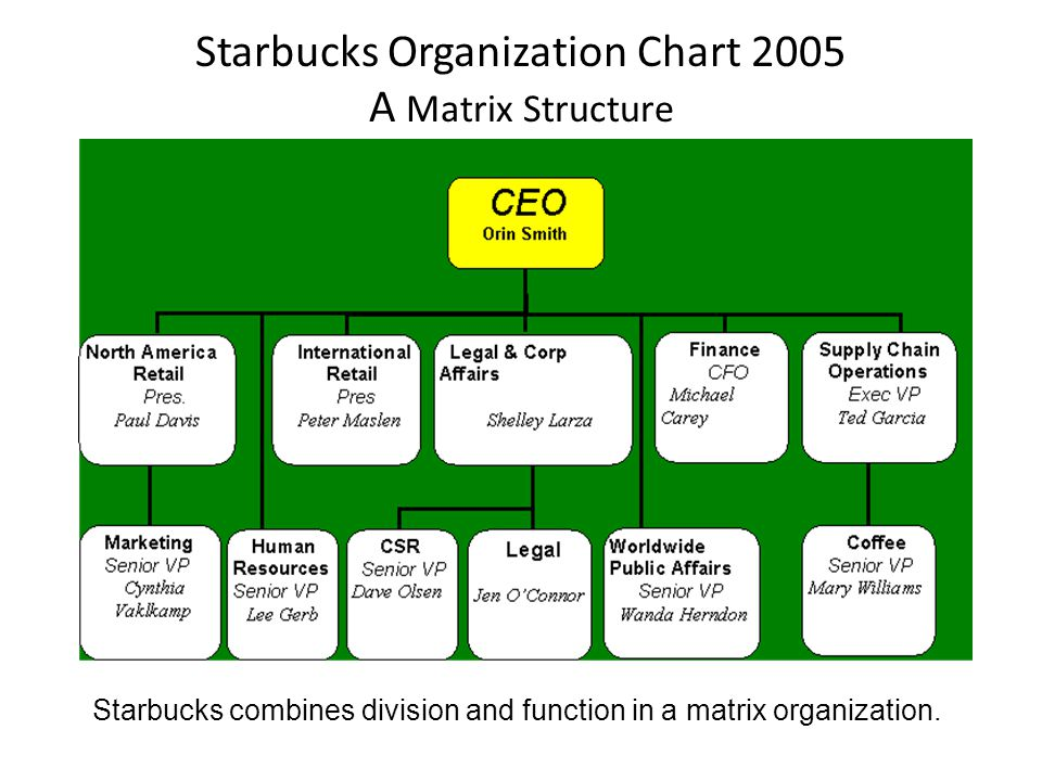 Starbucks Organization Chart 2005 A Matrix Structure