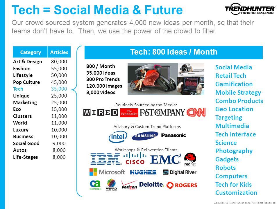 Tech = Social Media & Future