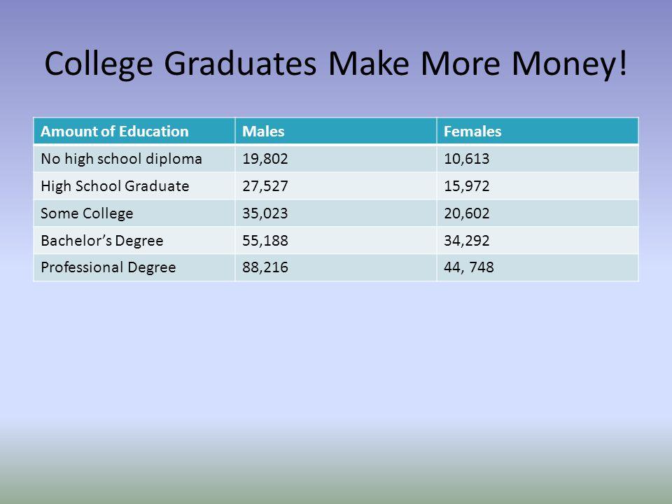 College Graduates Make More Money!
