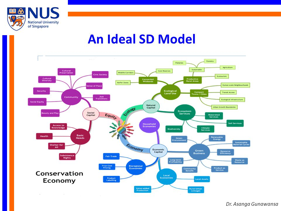 An Ideal SD Model Dr. Asanga Gunawansa