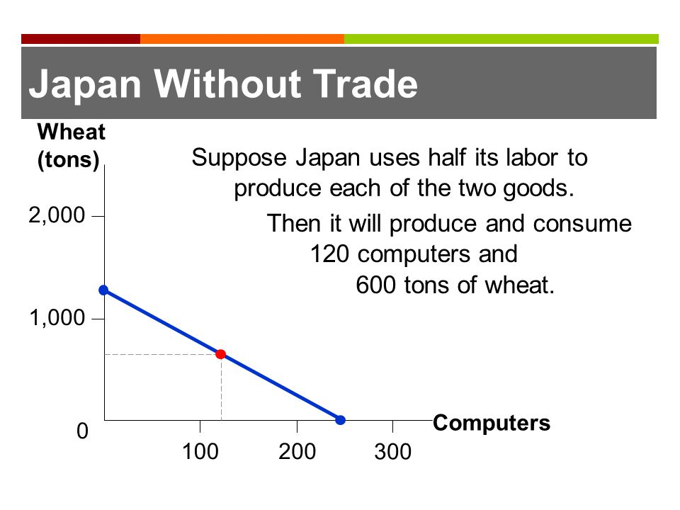 Japan Without Trade Computers. Wheat (tons) 2,000. 1,000. 200. 100. 300. Suppose Japan uses half its labor to produce each of the two goods.