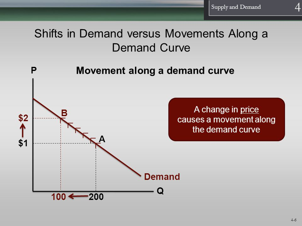Shifts in Demand versus Movements Along a Demand Curve