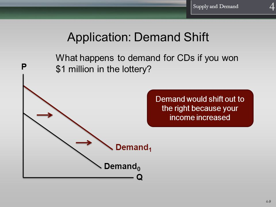 Application: Demand Shift