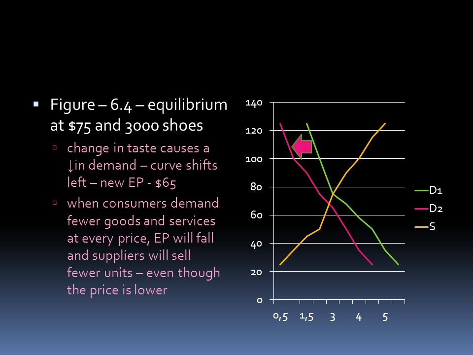 Figure – 6.4 – equilibrium at $75 and 3000 shoes