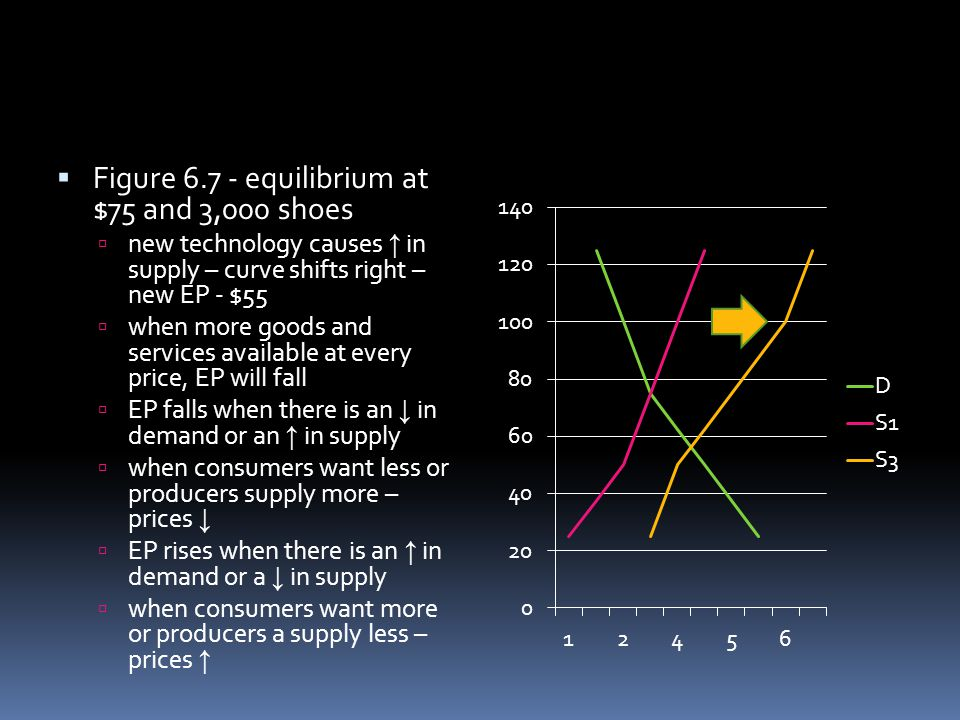 Figure 6.7 - equilibrium at $75 and 3,000 shoes