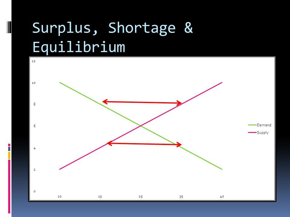 Surplus, Shortage & Equilibrium