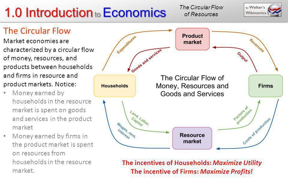The Circular Flow of Resources. The Circular Flow.