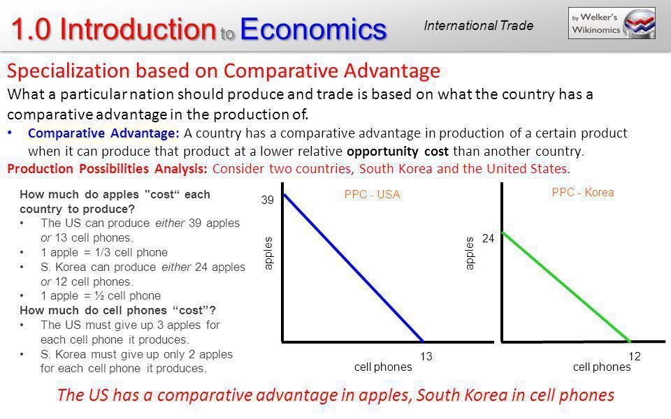 Specialization based on Comparative Advantage