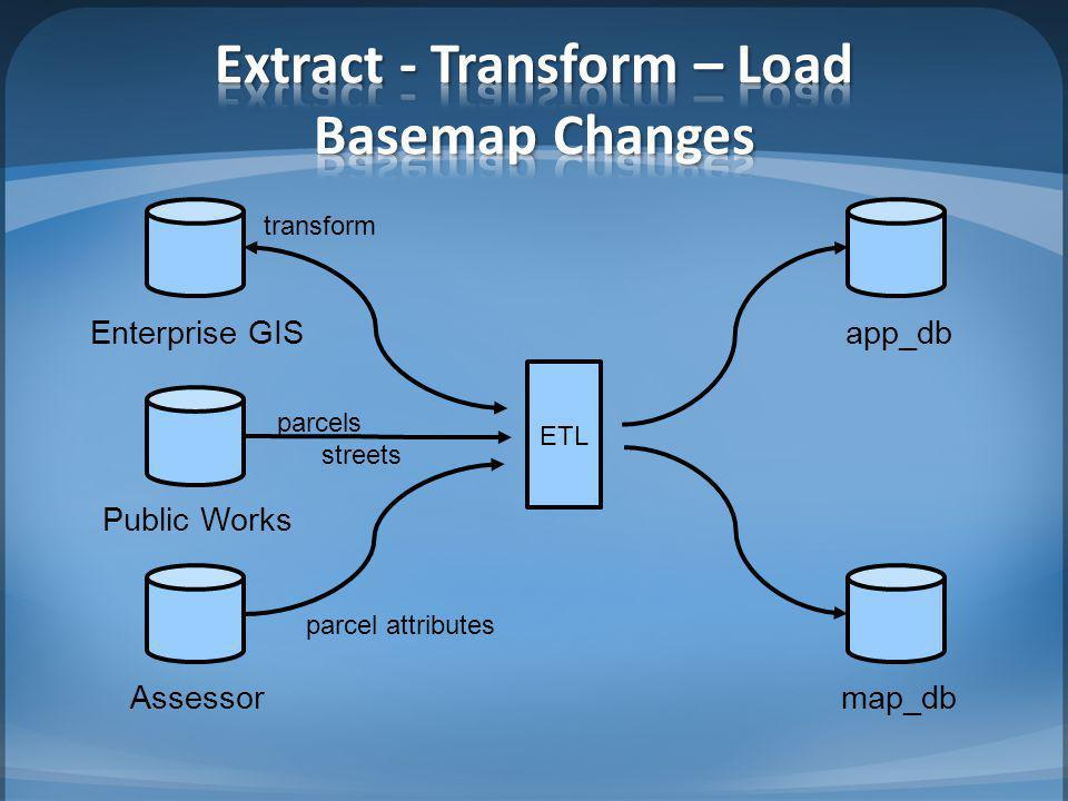 Extract - Transform – Load Basemap Changes