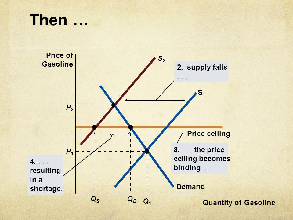 Then … Price of S2 Gasoline 2. supply falls Demand S1 P2 QS QD