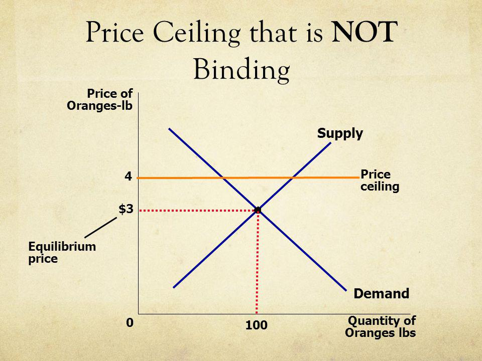 Price Ceiling that is NOT Binding