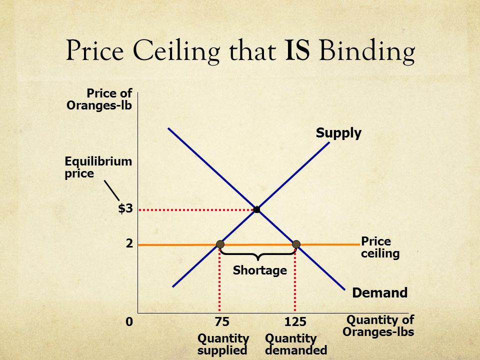 Price Ceiling that IS Binding