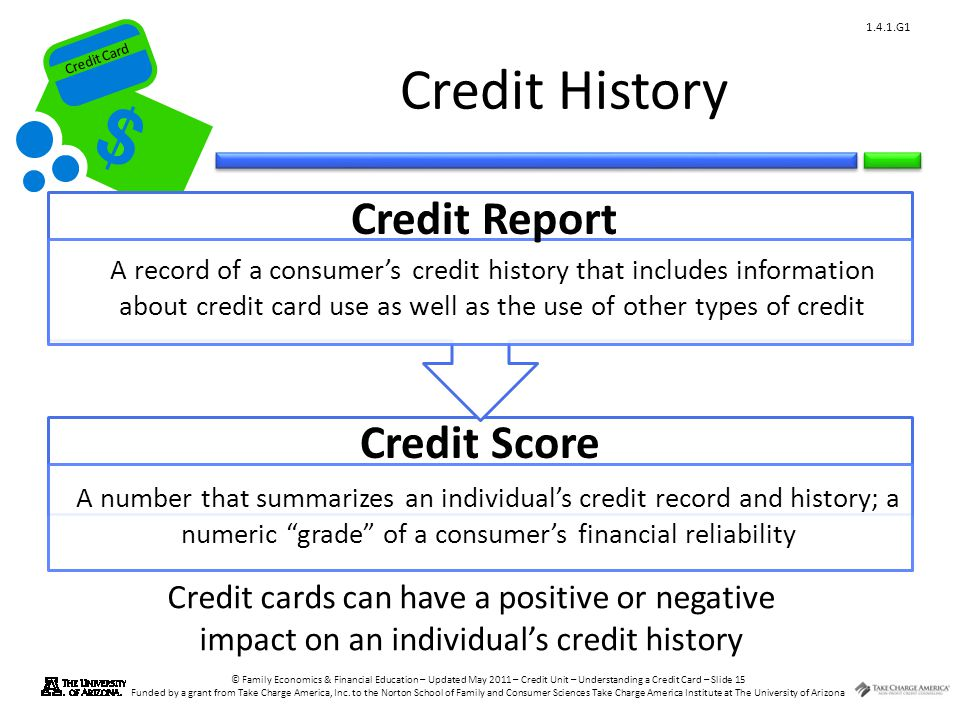 Credit History Credit Report Credit Score