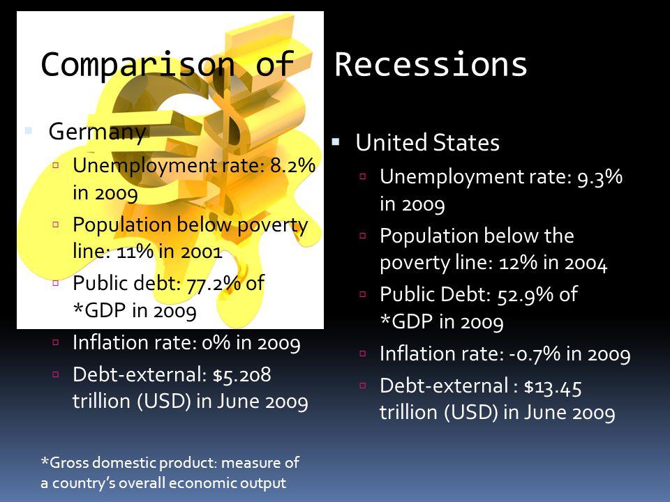 Comparison of Recessions