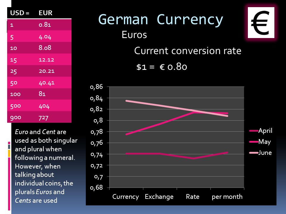 German Currency Euros Current conversion rate $1 = € 0.80 USD = EUR 1