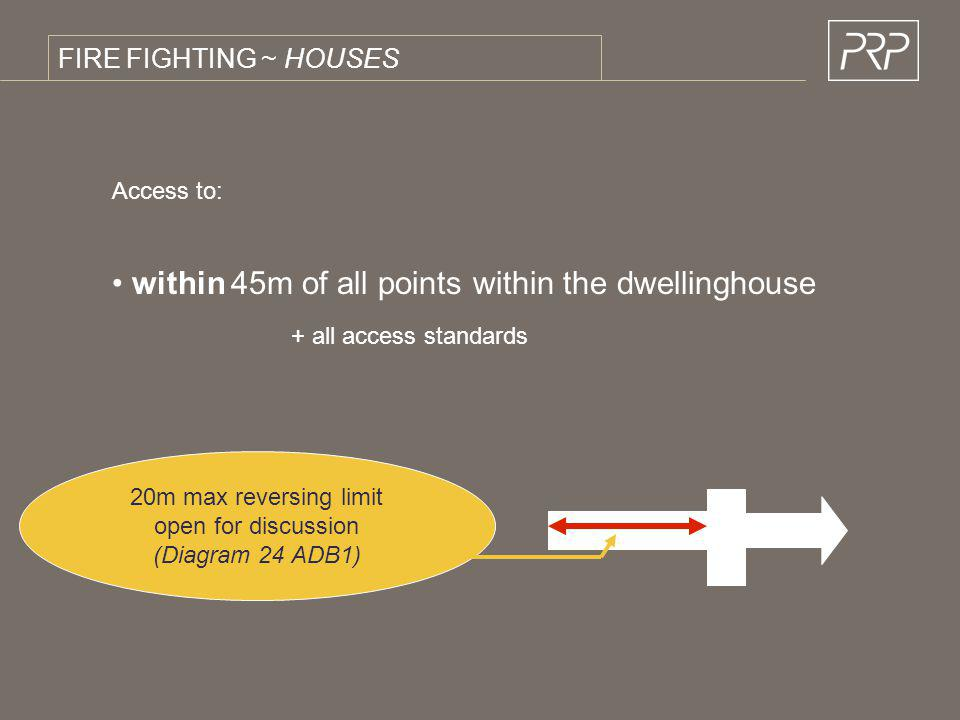 within 45m of all points within the dwellinghouse