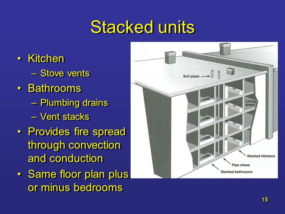 Stacked units Kitchen Bathrooms