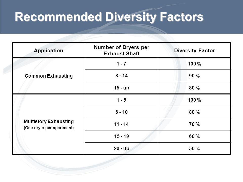 Recommended Diversity Factors