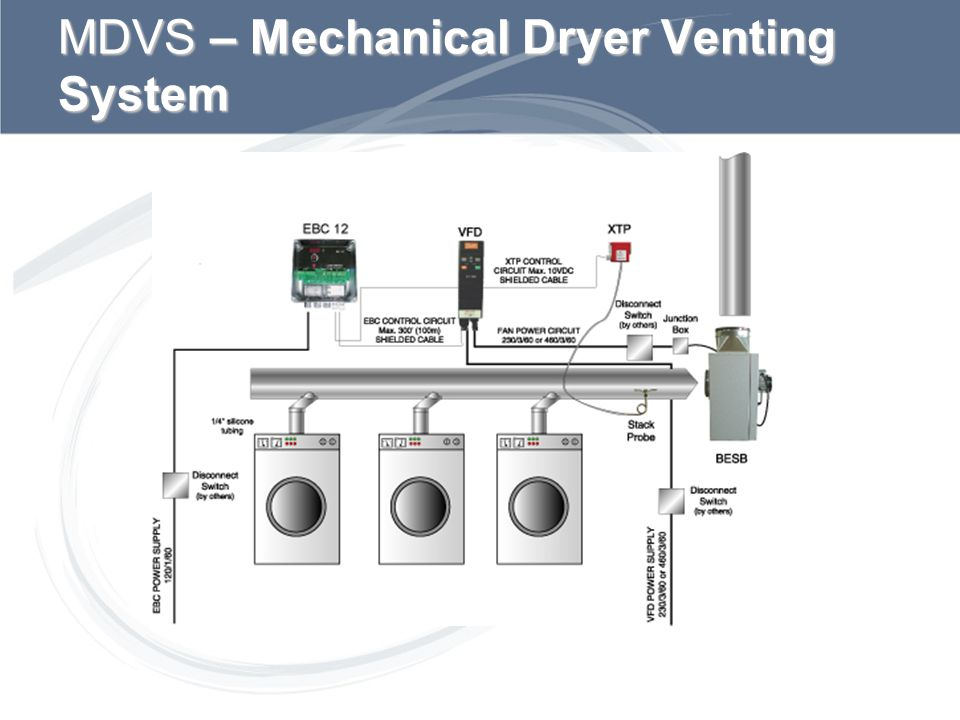 MDVS – Mechanical Dryer Venting System