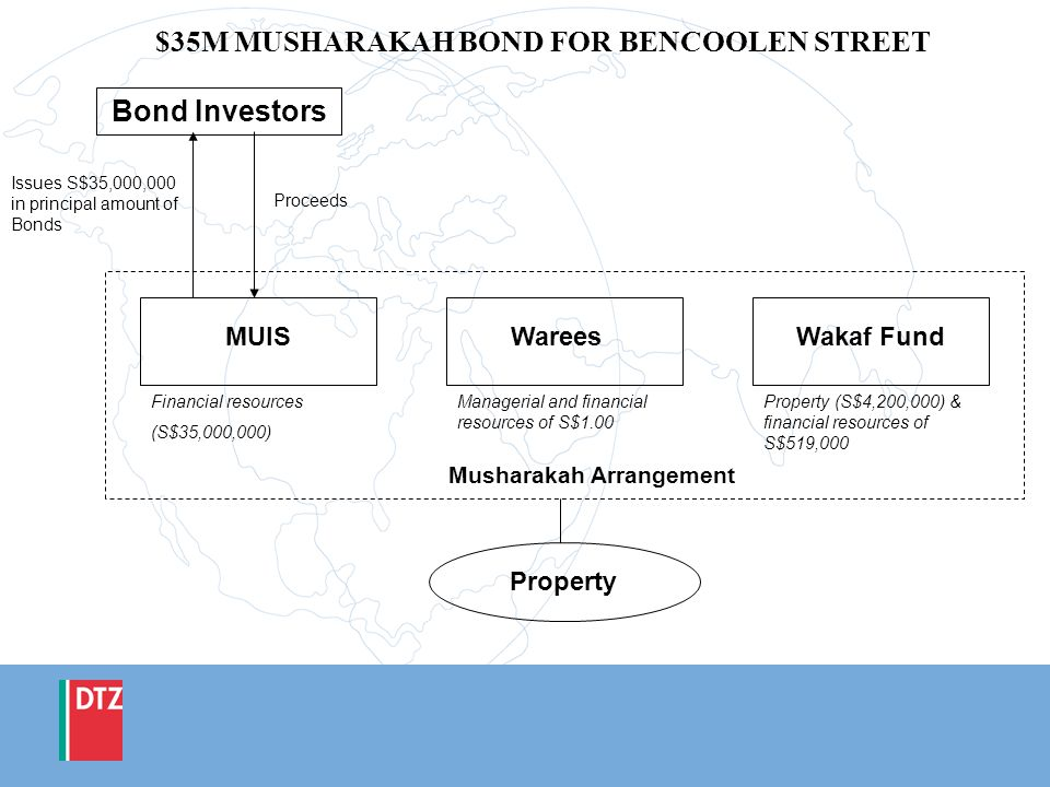 $35M MUSHARAKAH BOND FOR BENCOOLEN STREET