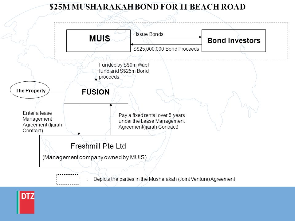 $25M MUSHARAKAH BOND FOR 11 BEACH ROAD