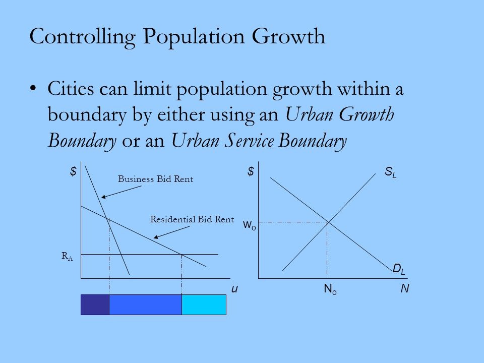 Controlling Population Growth