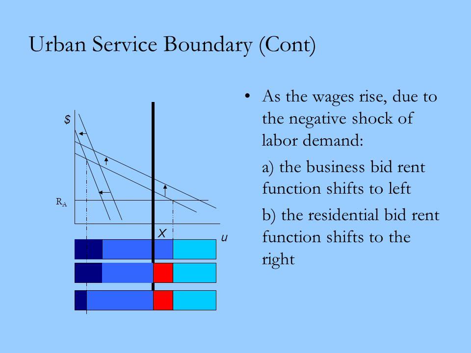 Urban Service Boundary (Cont)