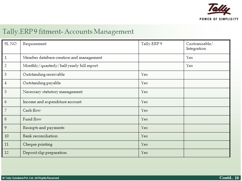 Tally.ERP 9 fitment- Accounts Management