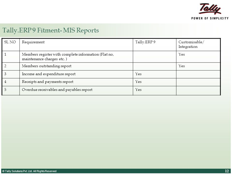 Tally.ERP 9 Fitment- MIS Reports