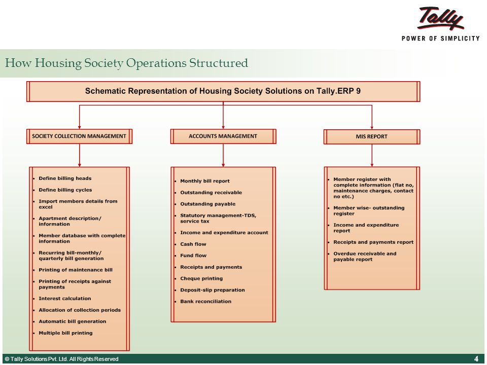 How Housing Society Operations Structured