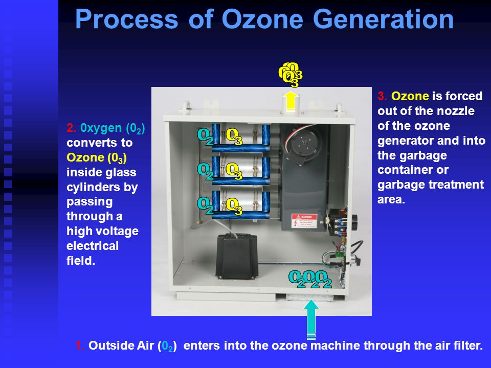 Process of Ozone Generation