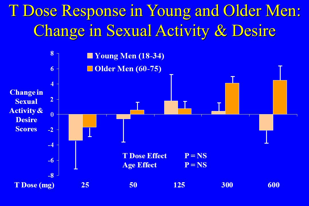 T Dose Response in Young and Older Men: Change in Sexual Activity & Desire